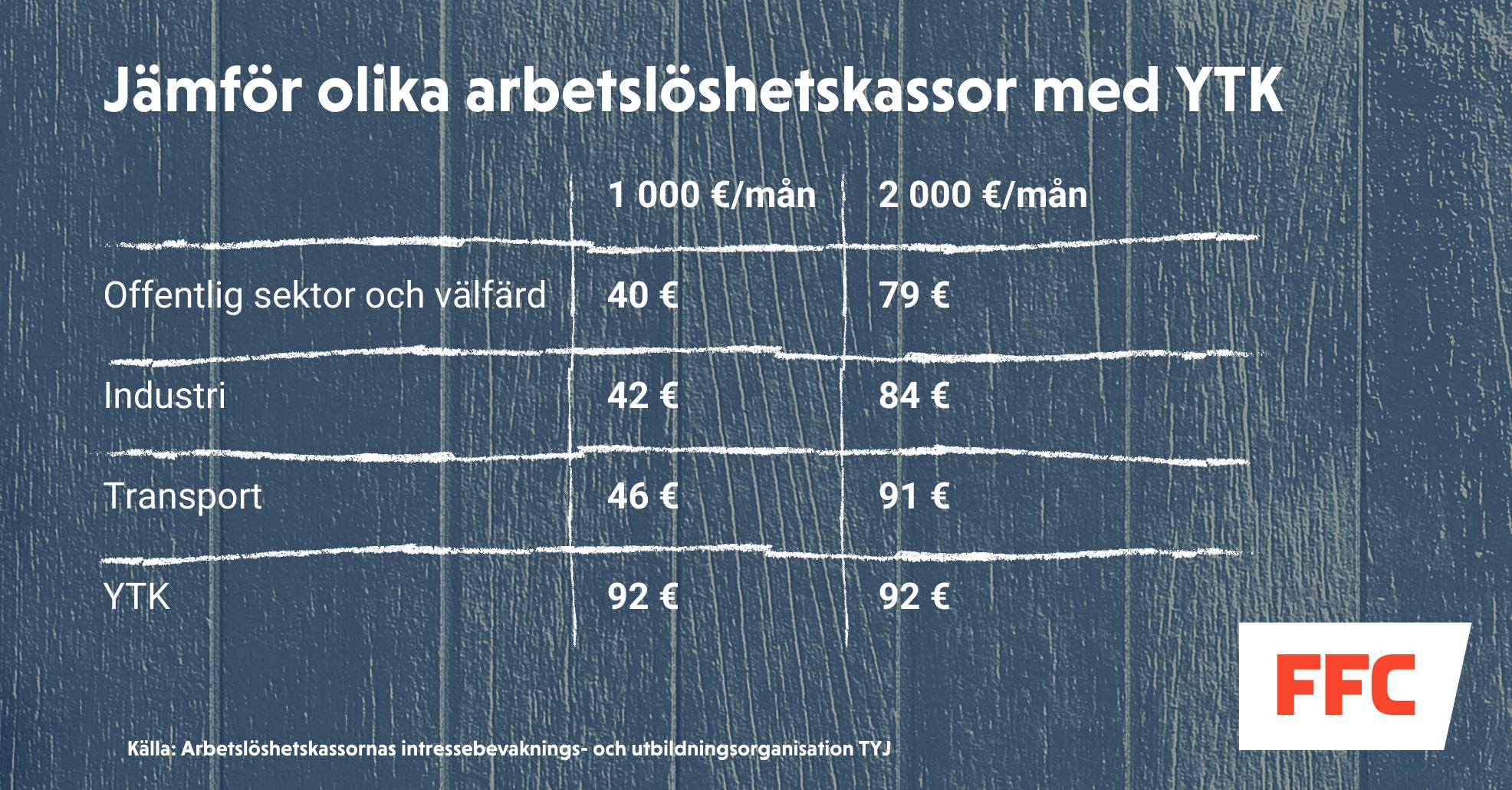 Jämförelse av arbetslöshetskassornas medlemsavgifter 2020