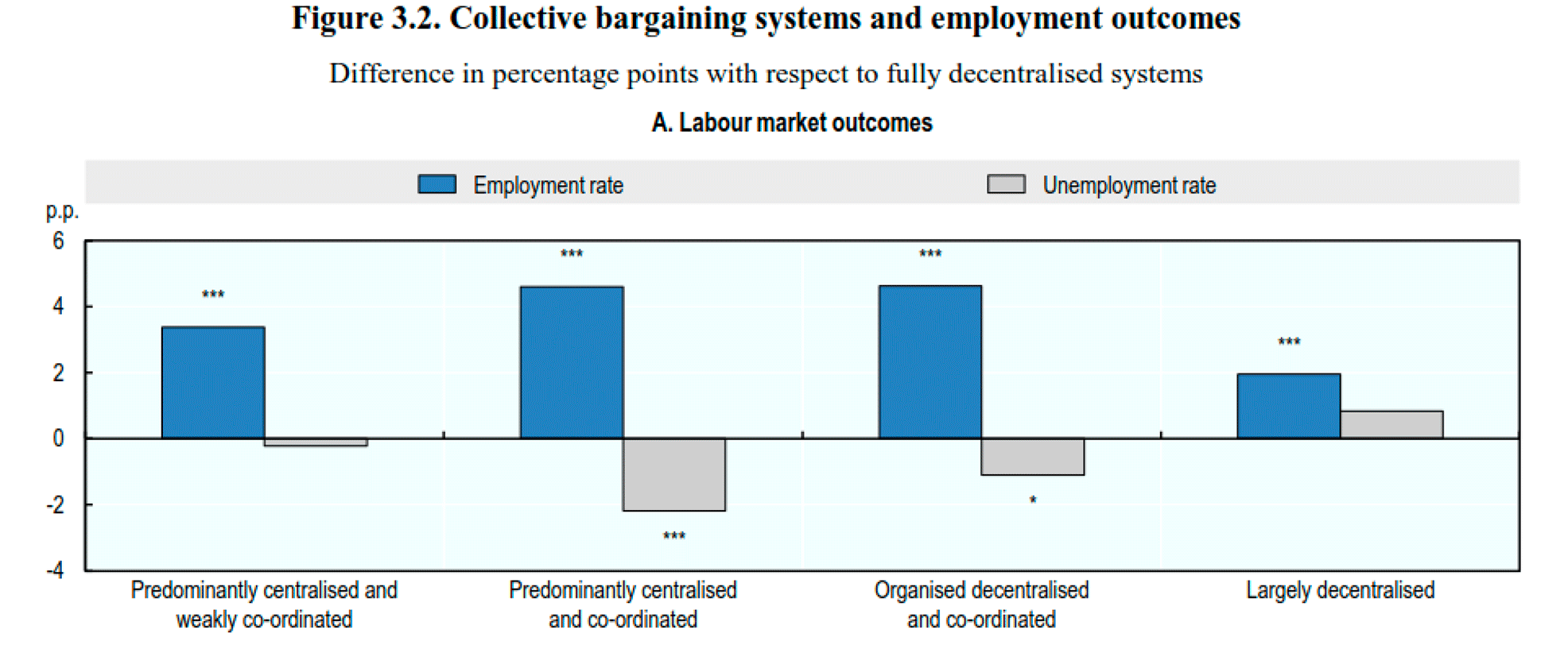 collective bargaining system